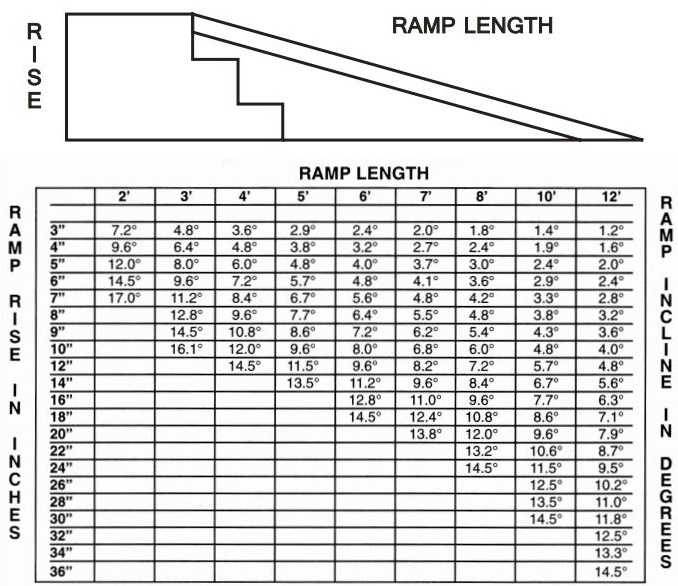 Ramp Calculator